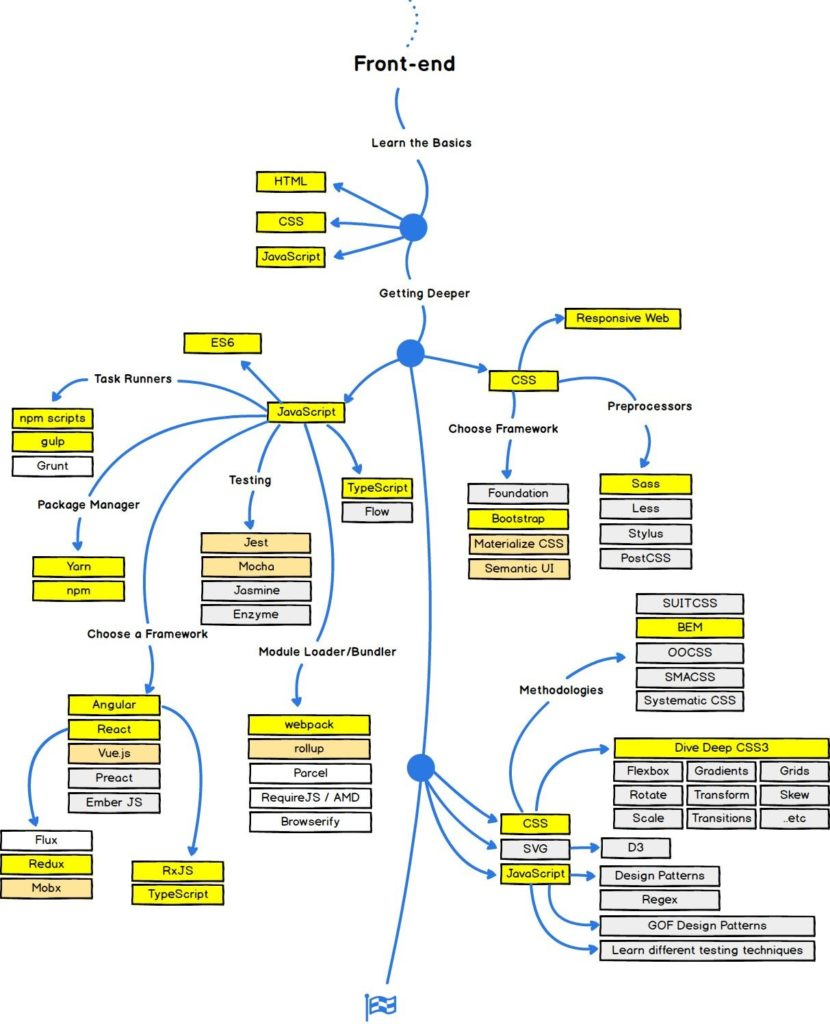 frontend developer roadmap